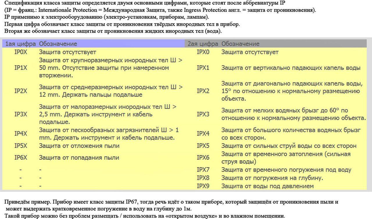 Электропривод степень защиты IP 69